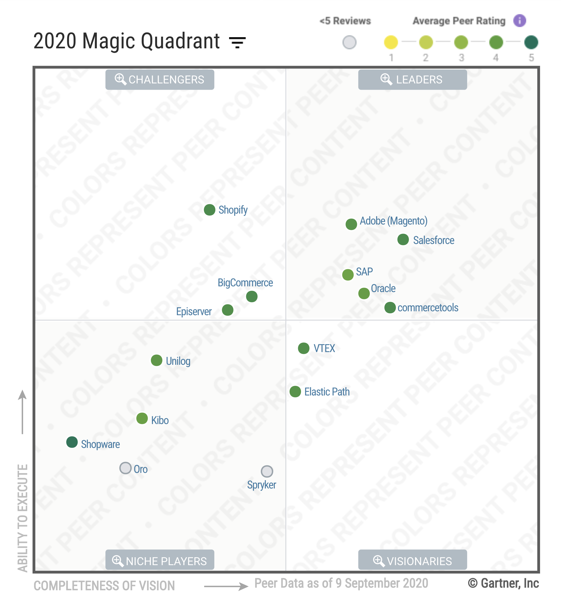 Gartner_Magic_Quadrant-2020-User-Reviews