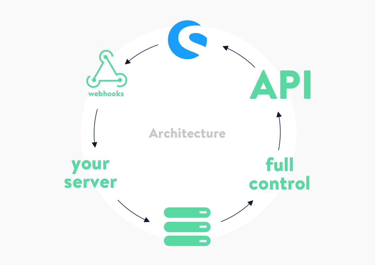 App-architecture