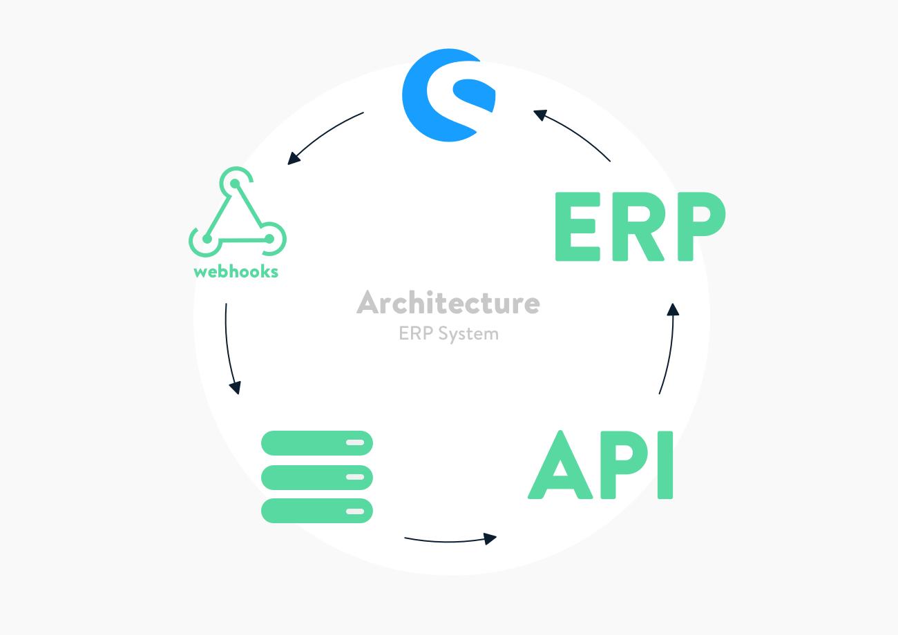 App-architecture_ERP-System